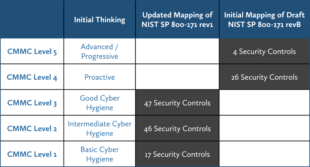 The CMMC Levels and amount of NIST SP 800- 171 Controls for each level
